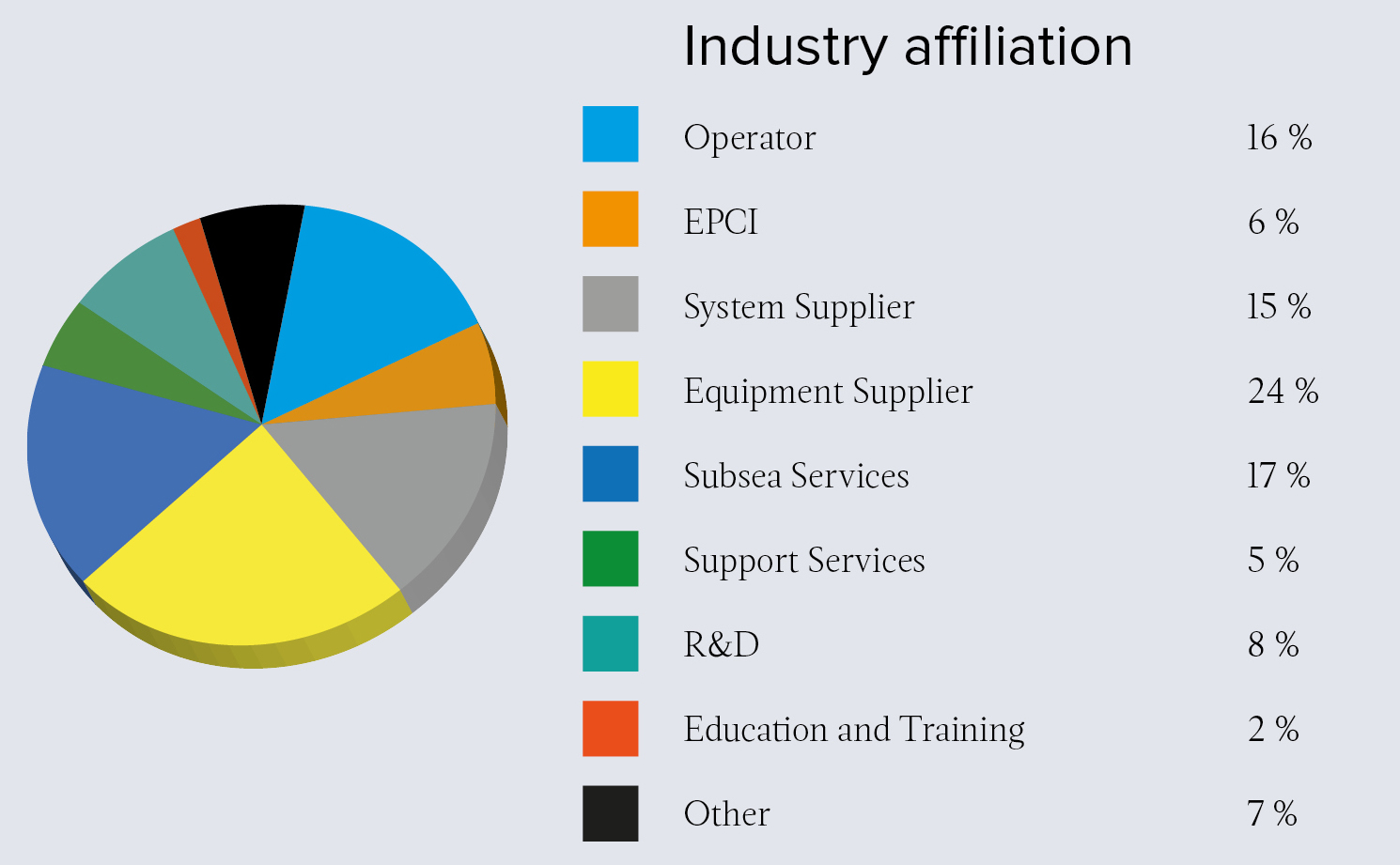 Industry affiliation